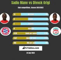 Sadio Mane vs Divock Origi h2h player stats