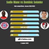 Sadio Mane vs Dominic Solanke h2h player stats