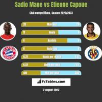 Sadio Mane vs Etienne Capoue h2h player stats