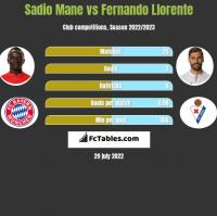 Sadio Mane vs Fernando Llorente h2h player stats