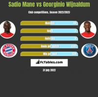 Sadio Mane vs Georginio Wijnaldum h2h player stats