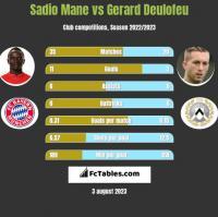 Sadio Mane vs Gerard Deulofeu h2h player stats