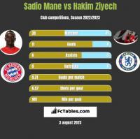 Sadio Mane vs Hakim Ziyech h2h player stats