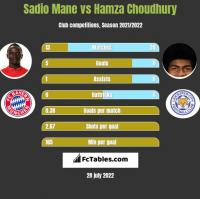 Sadio Mane vs Hamza Choudhury h2h player stats