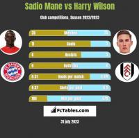 Sadio Mane vs Harry Wilson h2h player stats
