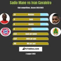 Sadio Mane vs Ivan Cavaleiro h2h player stats