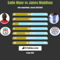 Sadio Mane vs James Maddison h2h player stats