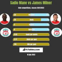 Sadio Mane vs James Milner h2h player stats