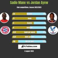 Sadio Mane vs Jordan Ayew h2h player stats