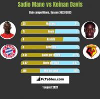 Sadio Mane vs Keinan Davis h2h player stats