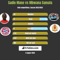 Sadio Mane vs Mbwana Samata h2h player stats