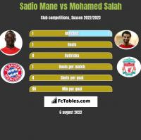 Sadio Mane vs Mohamed Salah h2h player stats