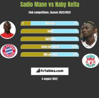 Sadio Mane vs Naby Keita h2h player stats