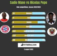 Sadio Mane vs Nicolas Pepe h2h player stats
