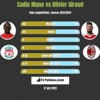 Sadio Mane vs Olivier Giroud h2h player stats
