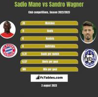 Sadio Mane vs Sandro Wagner h2h player stats