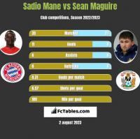 Sadio Mane vs Sean Maguire h2h player stats