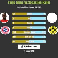 Sadio Mane vs Sebastien Haller h2h player stats
