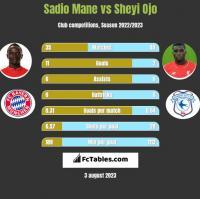 Sadio Mane vs Sheyi Ojo h2h player stats