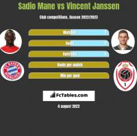 Sadio Mane vs Vincent Janssen h2h player stats