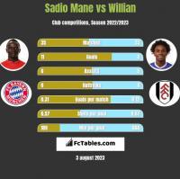 Sadio Mane vs Willian h2h player stats