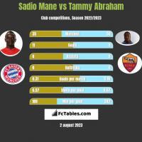 Sadio Mane vs Tammy Abraham h2h player stats