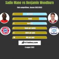Sadio Mane vs Benjamin Woodburn h2h player stats
