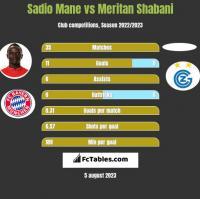 Sadio Mane vs Meritan Shabani h2h player stats
