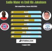 Sadio Mane vs Emil Ris Jakobsen h2h player stats