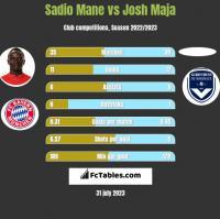 Sadio Mane vs Josh Maja h2h player stats