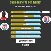 Sadio Mane vs Ben Wilmot h2h player stats