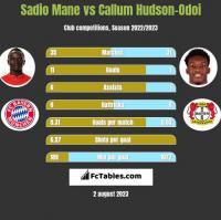 Sadio Mane vs Callum Hudson-Odoi h2h player stats
