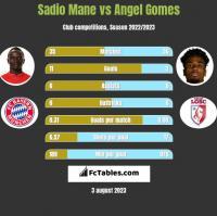 Sadio Mane vs Angel Gomes h2h player stats