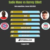Sadio Mane vs Harvey Elliott h2h player stats