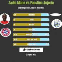Sadio Mane vs Faustino Anjorin h2h player stats
