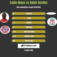 Sadio Mane vs Kaide Gordon h2h player stats