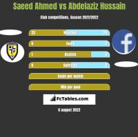 Saeed Ahmed vs Abdelaziz Hussain h2h player stats