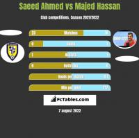 Saeed Ahmed vs Majed Hassan h2h player stats
