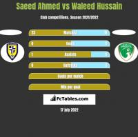 Saeed Ahmed vs Waleed Hussain h2h player stats