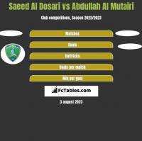 Saeed Al Dosari vs Abdullah Al Mutairi h2h player stats