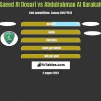 Saeed Al Dosari vs Abdulrahman Al Barakah h2h player stats