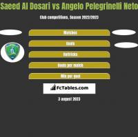 Saeed Al Dosari vs Angelo Pelegrinelli Neto h2h player stats