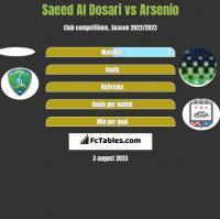 Saeed Al Dosari vs Arsenio h2h player stats