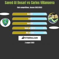 Saeed Al Dosari vs Carlos Villanueva h2h player stats