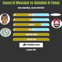Saeed Al Mowalad vs Abdullah Al Fahad h2h player stats