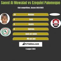 Saeed Al Mowalad vs Ezequiel Palomeque h2h player stats