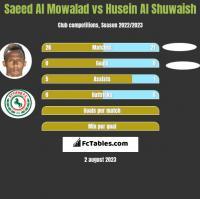 Saeed Al Mowalad vs Husein Al Shuwaish h2h player stats