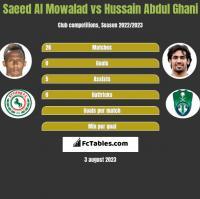 Saeed Al Mowalad vs Hussain Abdul Ghani h2h player stats