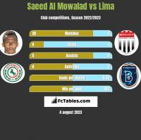Saeed Al Mowalad vs Lima h2h player stats
