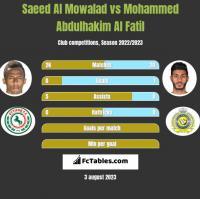 Saeed Al Mowalad vs Mohammed Abdulhakim Al Fatil h2h player stats